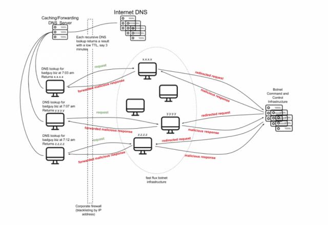 Modernizing DNS server security - WhiteOut Press