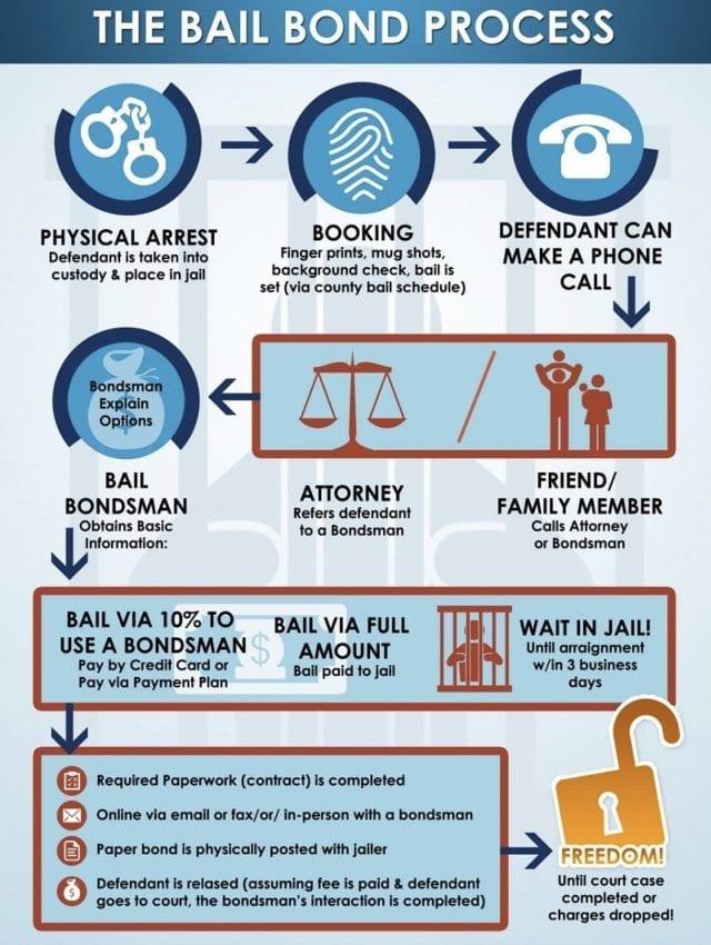 general bail bondsman